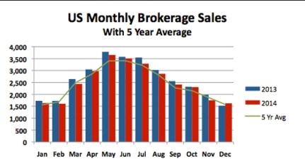 2014-December-Soldboats-Report-Graph